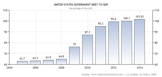 debt.gdp