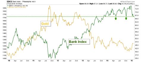 bkx.gold