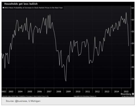 u michigan households stock market