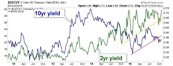 10yr and 2yr yields