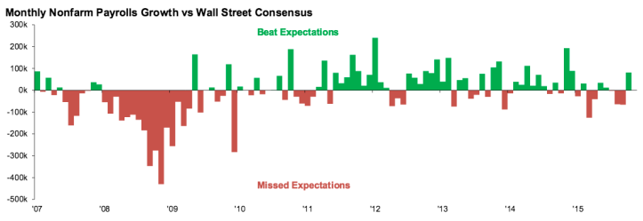 payrolls vs. expectations