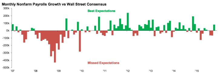 payrolls vs. expectations