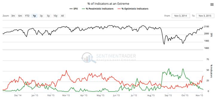 sentiment indicators