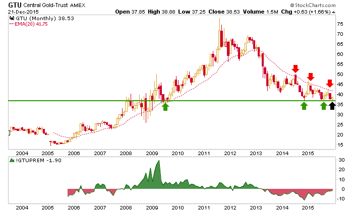 gtu monthly chart, central gold trust