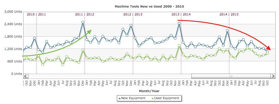 machine tool sales