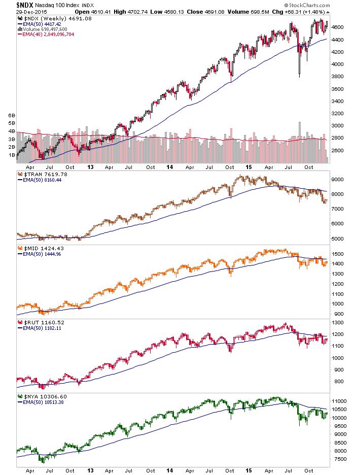 ndx weekly chart