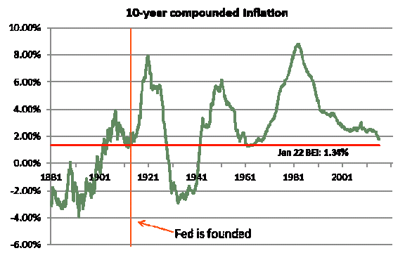 10 year compounded inflation
