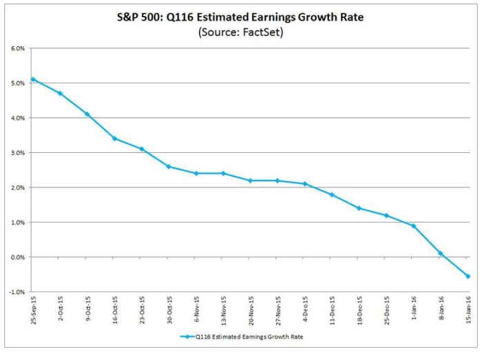 earnings growth estimates
