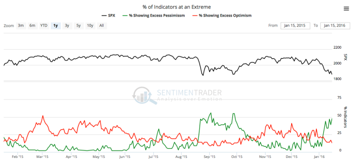 market sentiment indicators
