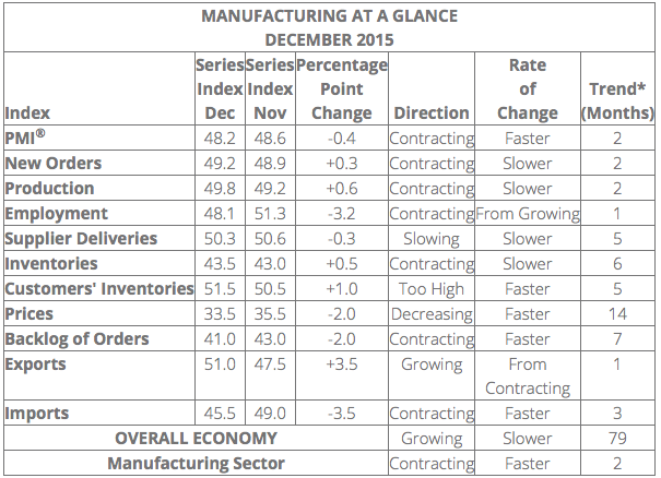ism report on business
