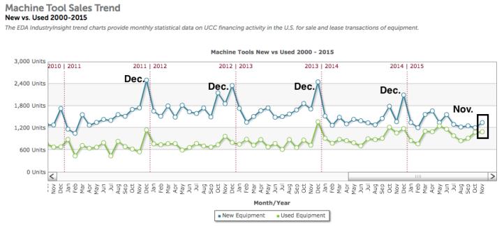 machine tools sales data graph