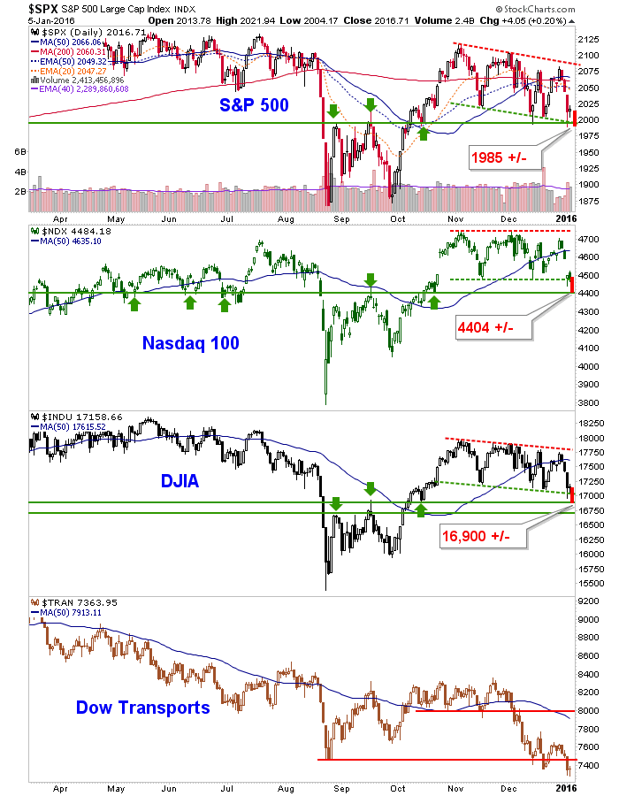 spx, ndx, indu and tran daily chart