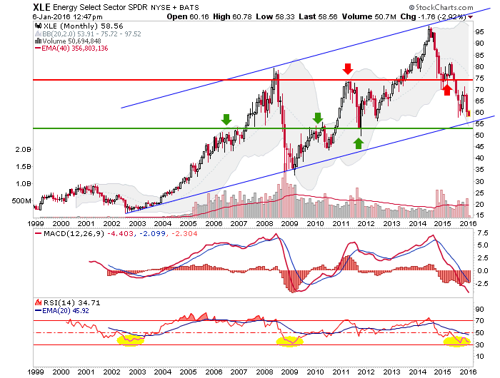 xle energy etf, monthly chart