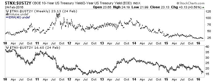 10yr vs. 2yr