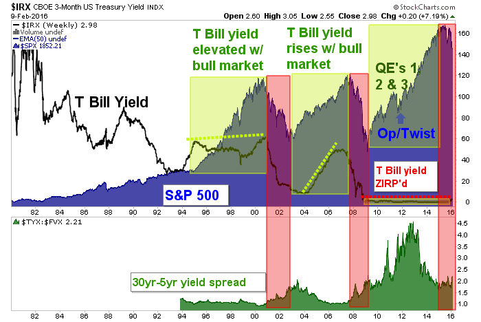 30-5 yield, SPX and t bills