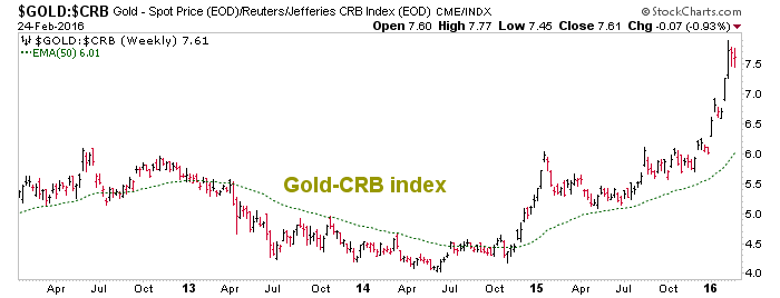 gold vs. crb index