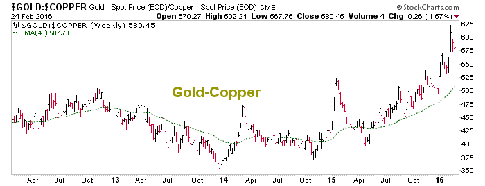 gold vs. copper