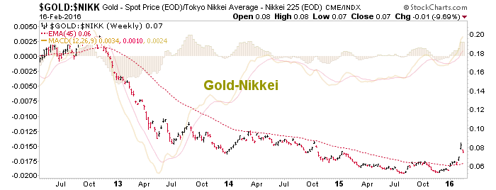 gold vs. nikkei