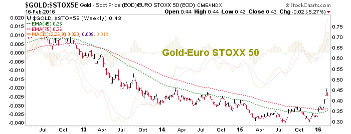 gold vs. euro stoxx 50