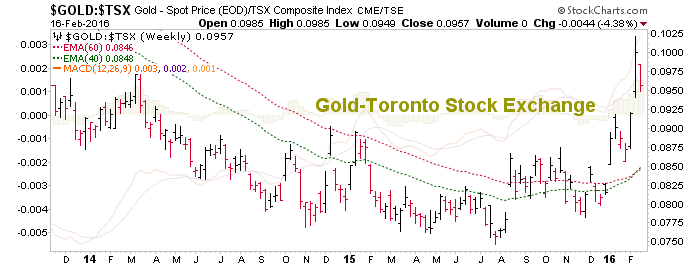 gold vs. toronto stock exchange