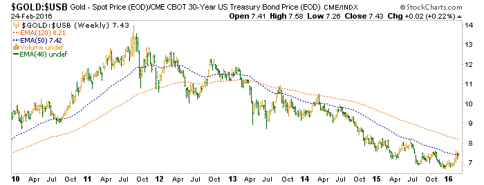 gold vs. us treasury bonds