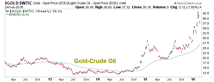 gold vs. crude oil