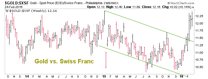 gold vs. swiss franc
