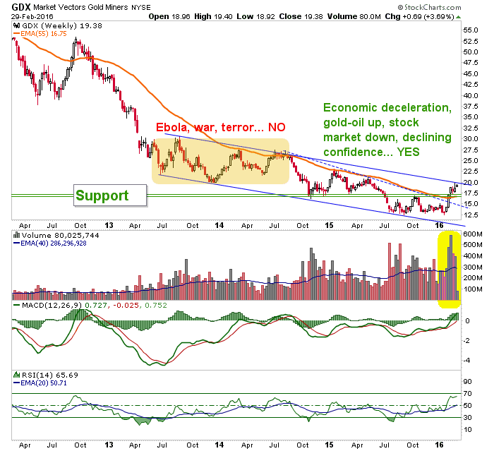 gdx weekly chart