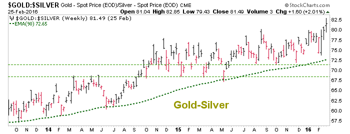 gold-silver ratio weekly chart