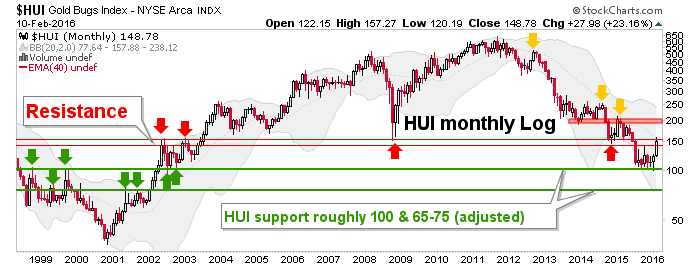 hui monthly log scale chart