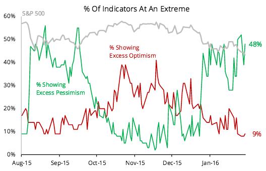 optimism and pessimism