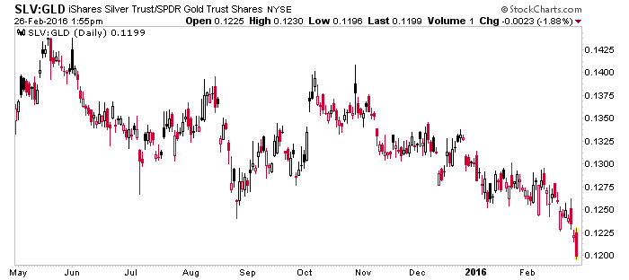slv-gld ratio