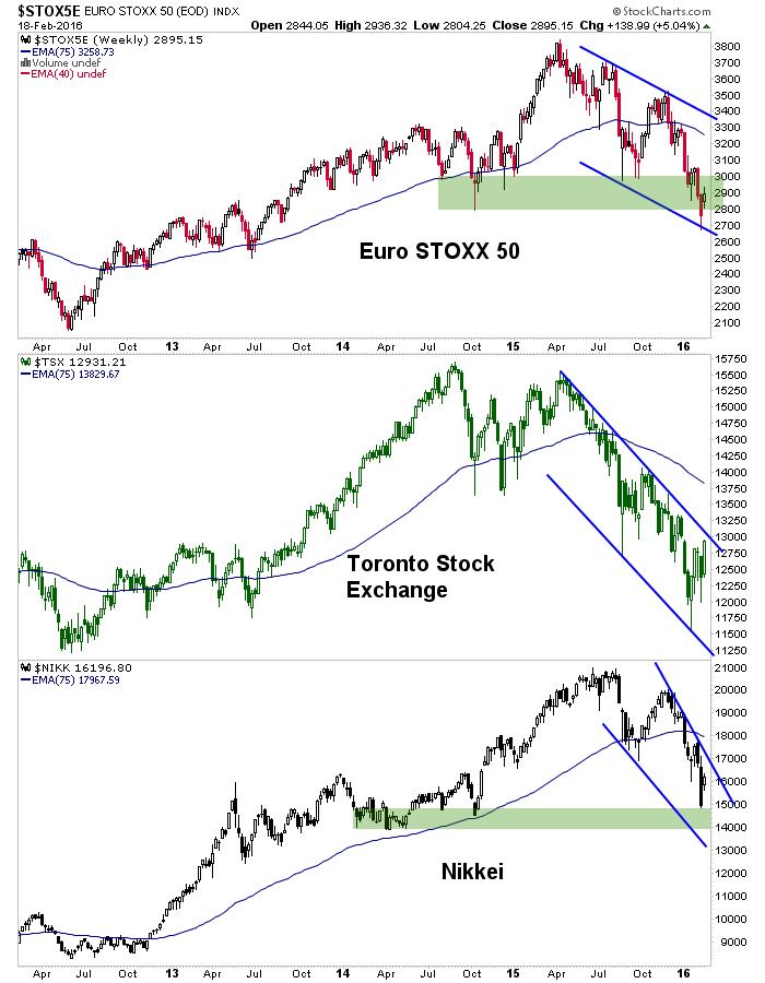 euro stox 50, tsx, nikk