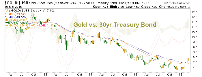 gold vs. 30 year treasury bonds
