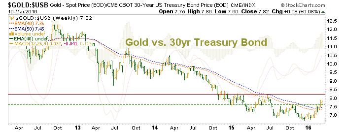 gold vs. 30 year treasury bonds