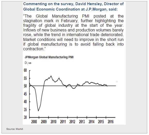 global manufacturing, markit