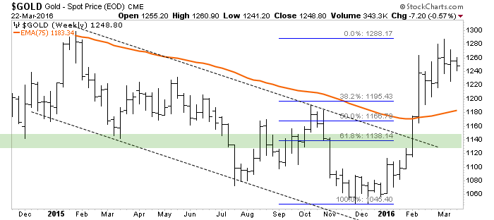 gold.wk2
