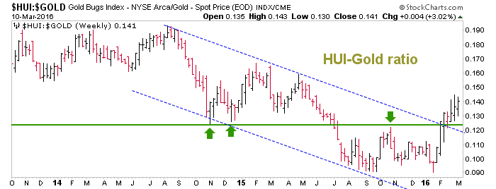 hui gold ratio