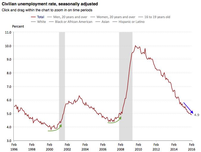 payrolls: unemployment