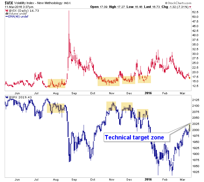 vix and spx
