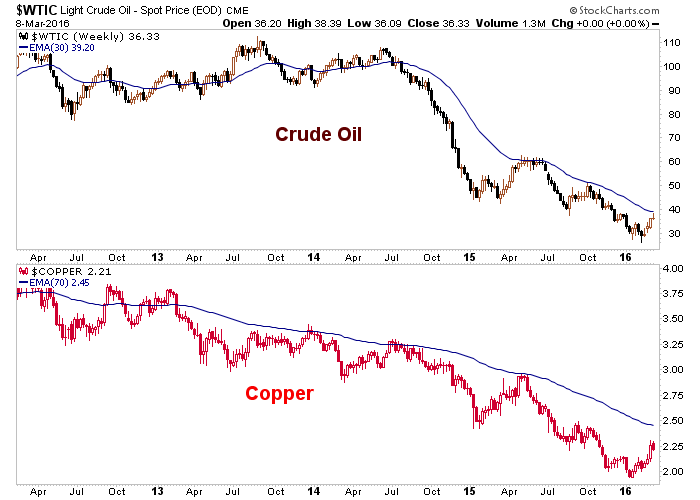 crude oil and copper