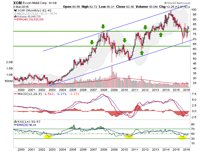 xom monthly chart