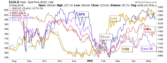 gold.spx.crb.silver.eem