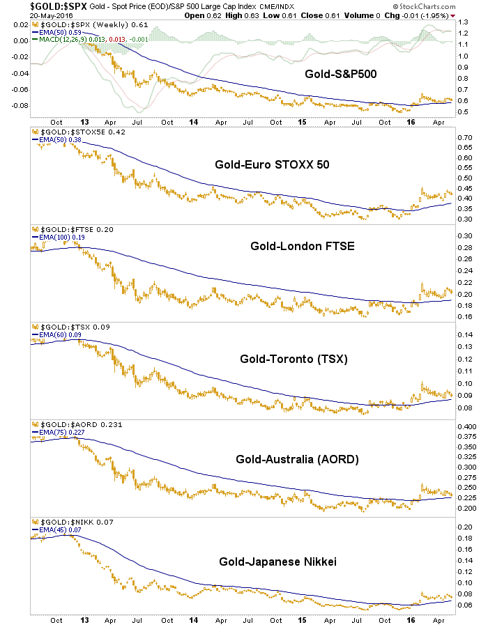 gold.stocks