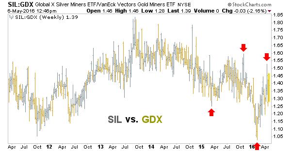 sil.gdx