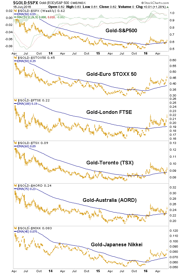 gold.stocks