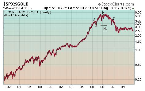 Gold Bull Market spx.gold