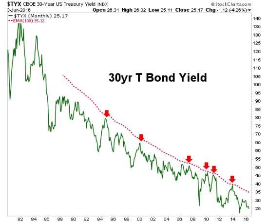 Gold Bull Market tyx