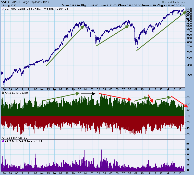 aaii and spx
