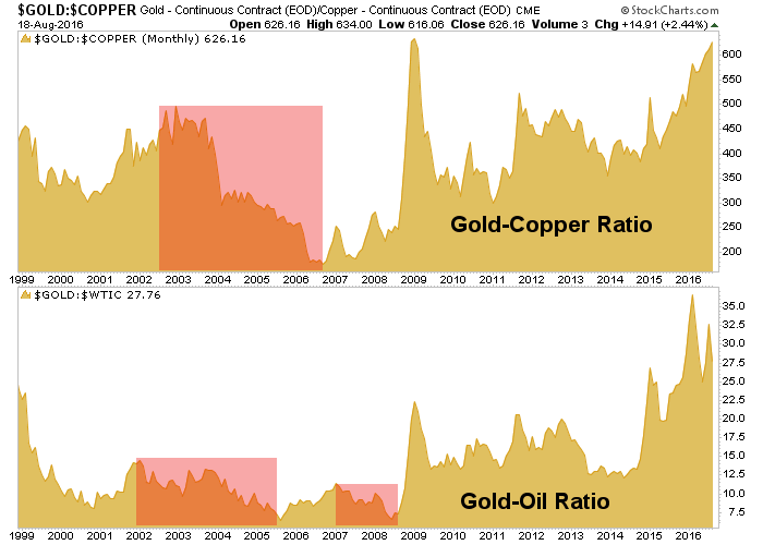 gold, copper, crude oil